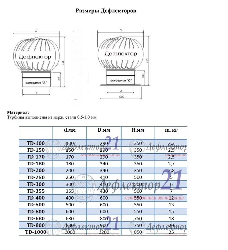 Турбодефлекторов своими руками чертежи 35